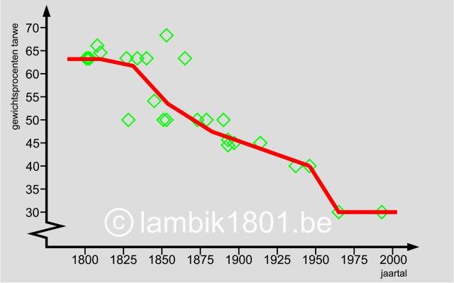 grafiek tarwe